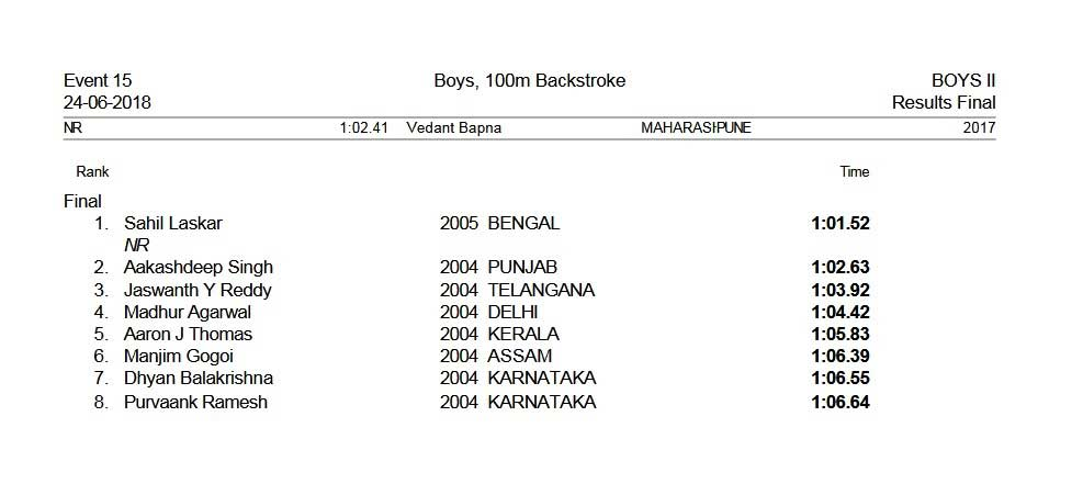 Results - 35th Glenmark Sub Junior and 45th Junior National